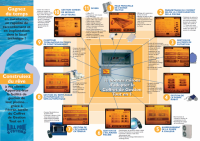 Photo de Coffret gestion piscine